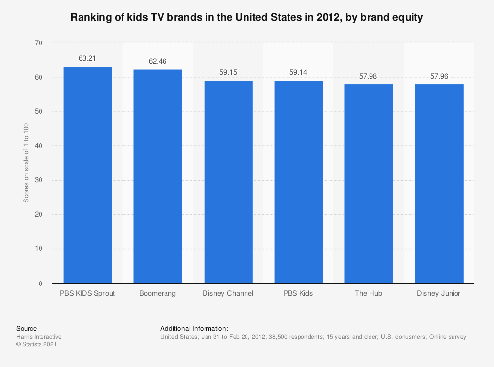 Statistic: Ranking of kids TV brands in the United States in 2012, by brand equity | Statista
