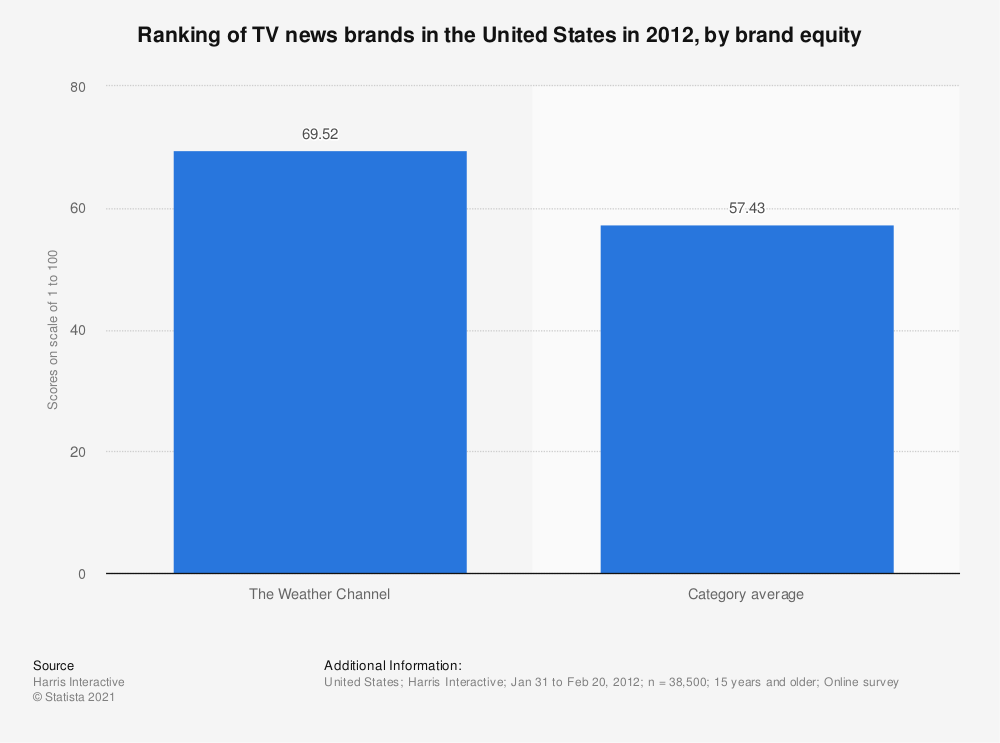 Statistic: Ranking of TV news brands in the United States in 2012, by brand equity   Statista