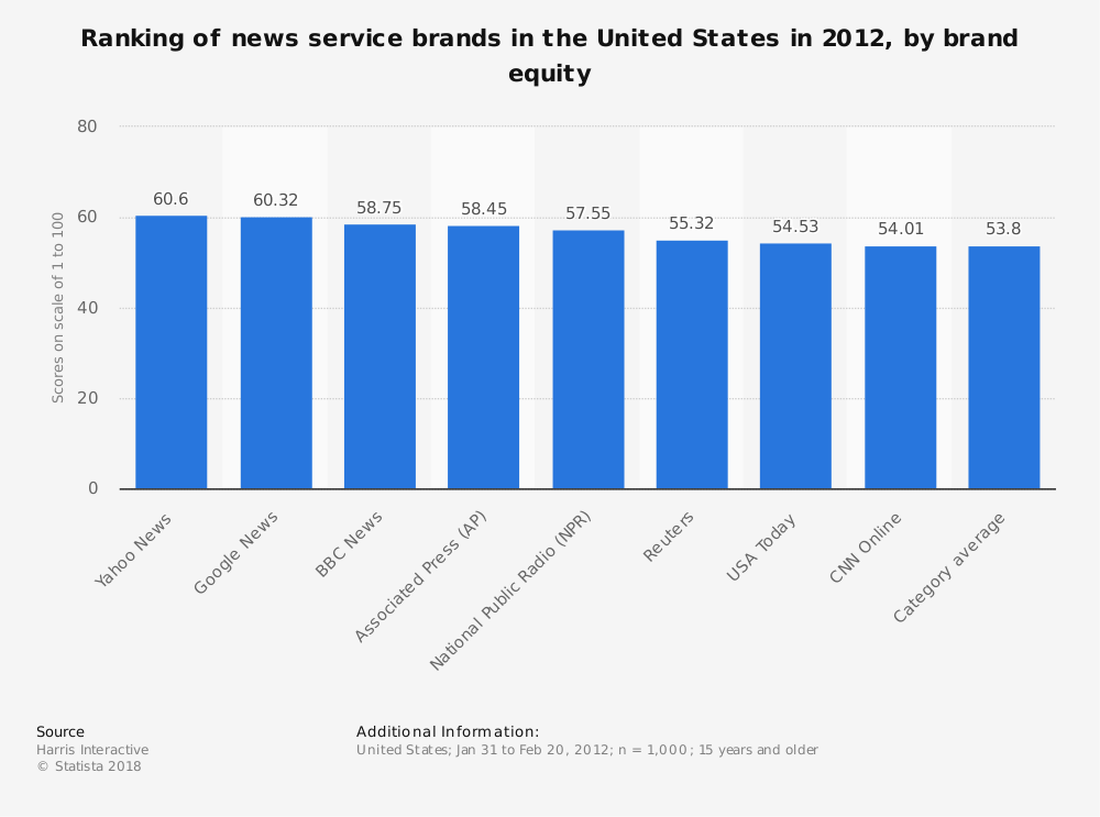 Statistic: Ranking of news service brands in the United States in 2012, by brand equity | Statista