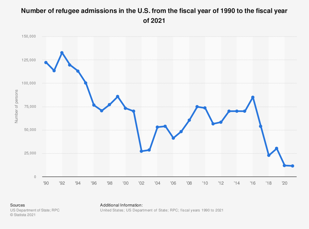 Statistic: Number of refugee admissions in the U.S. from the fiscal year of 1990 to the fiscal year of 2018 | Statista