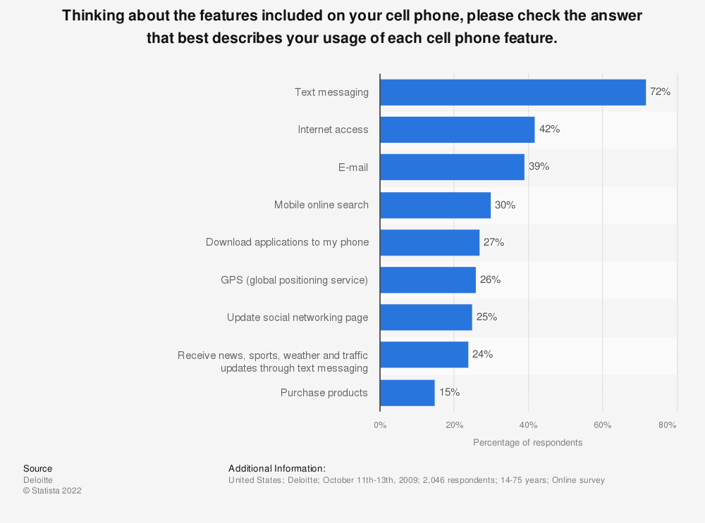 Statistic: Thinking about the features included on your cell phone, please check the answer that best describes your usage of each cell phone feature. | Statista
