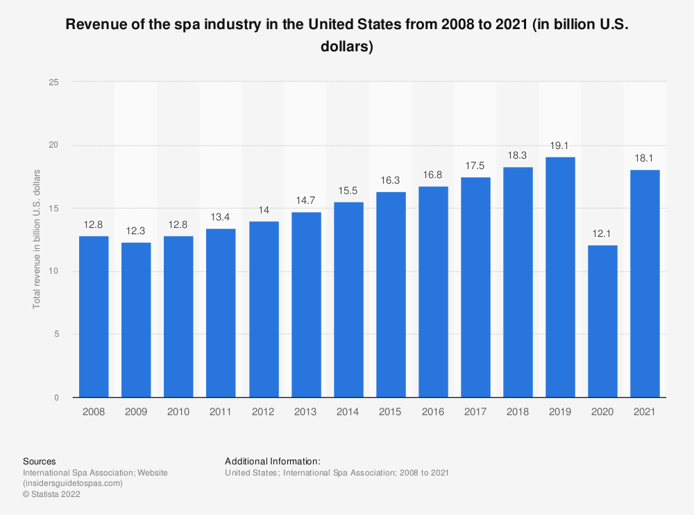 Statistic: Revenue of the U.S. spa industry from 2008 to 2018 (in billion U.S. dollars)* | Statista