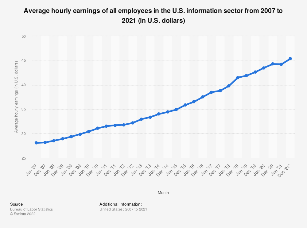 Statistic: Average hourly earnings of all employees in the U.S. information sector from 2007 to 2020 (in U.S. dollars) | Statista