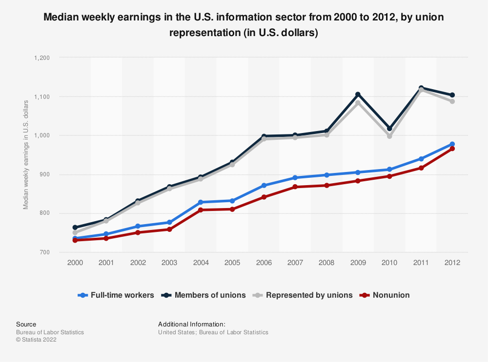 Statistic: Median weekly earnings in the U.S. information sector from 2000 to 2012, by union representation (in U.S. dollars) | Statista