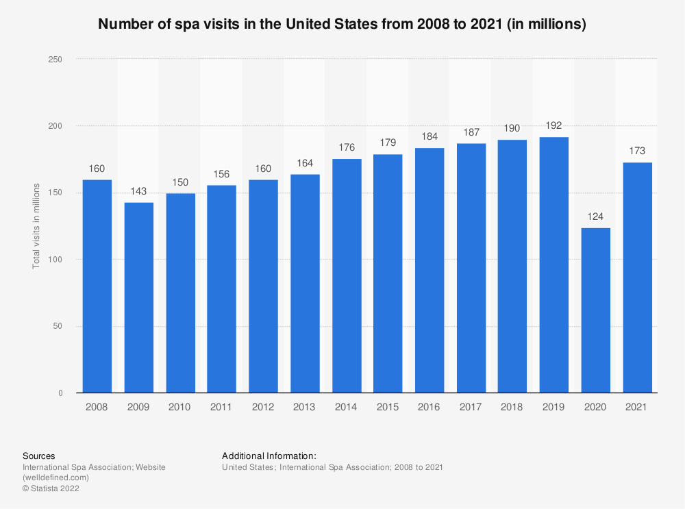 Statistic: Number of spa visits in the United States from 2008 to 2020 (in millions)   Statista