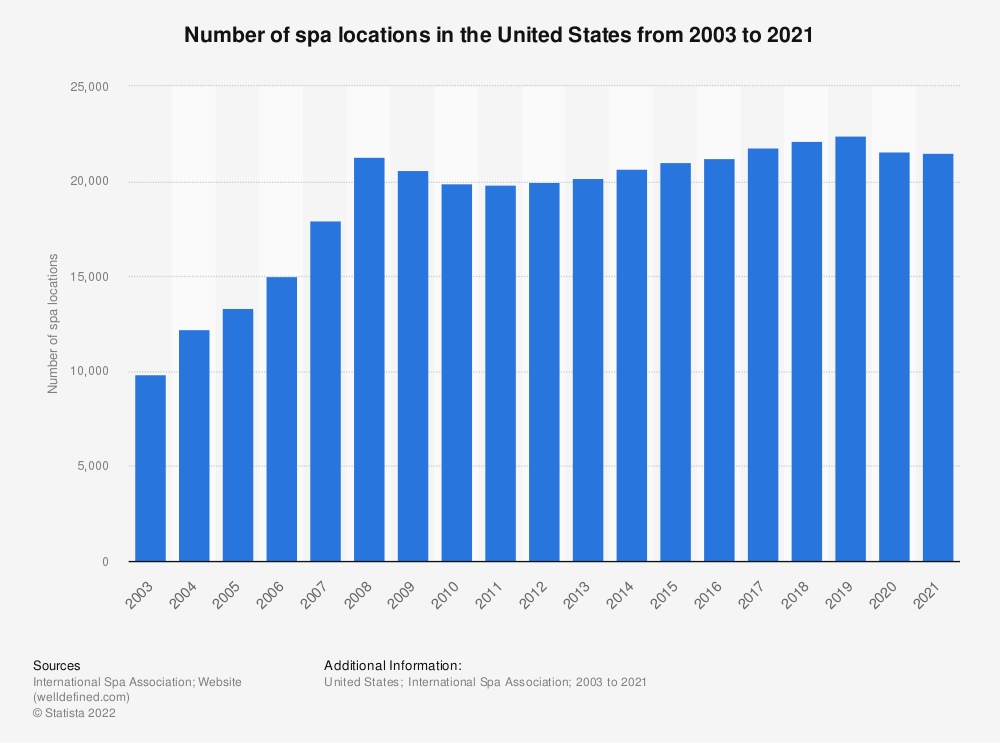 Statistic: Number of spa locations in the United States from 2003 to 2020 | Statista