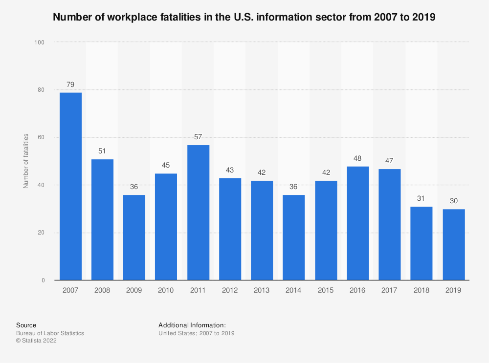 Statistic: Number of workplace fatalities in the U.S. information sector from 2007 to 2017 | Statista