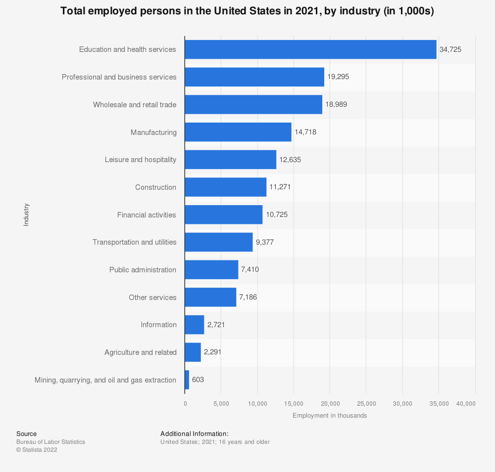 Statistic: Total employed persons in the U.S. in 2018, by industry (in 1,000s) | Statista