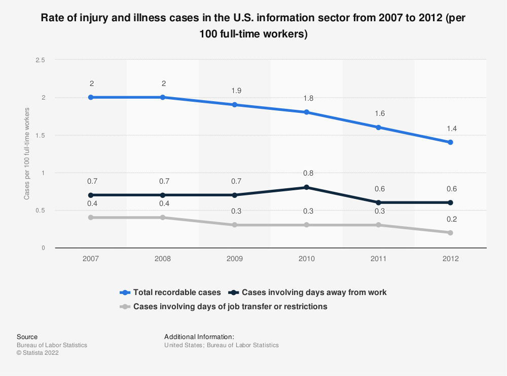 Statistic: Rate of injury and illness cases in the U.S. information sector from 2007 to 2012 (per 100 full-time workers) | Statista
