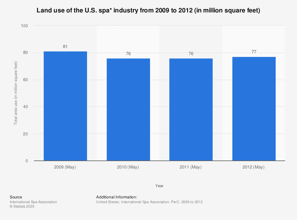 Statistic: Land use of the U.S. spa* industry from 2009 to 2012 (in million square feet) | Statista