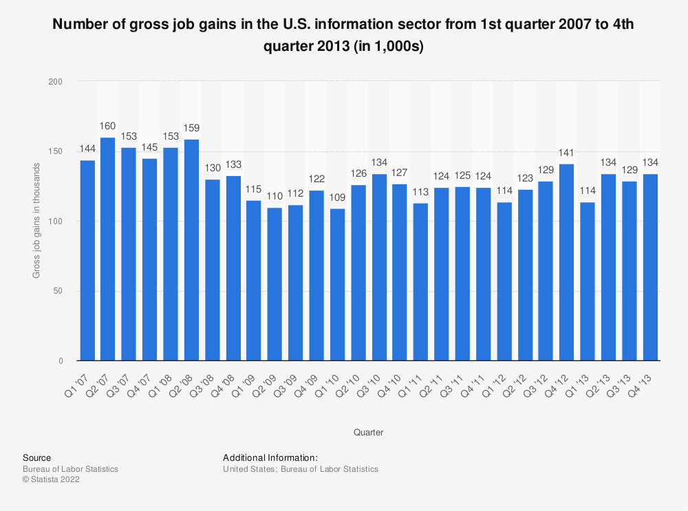 Statistic: Number of gross job gains in the U.S. information sector from 1st quarter 2007 to 4th quarter 2013 (in 1,000s) | Statista