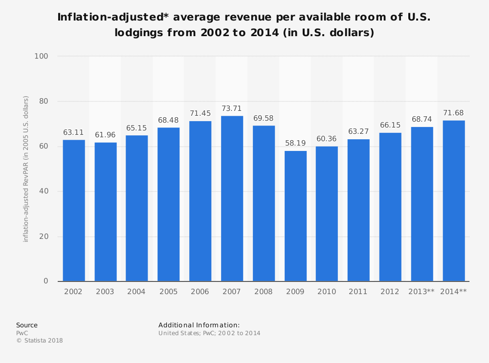 Statistic: Inflation-adjusted* average revenue per available room of U.S. lodgings from 2002 to 2014 (in U.S. dollars) | Statista