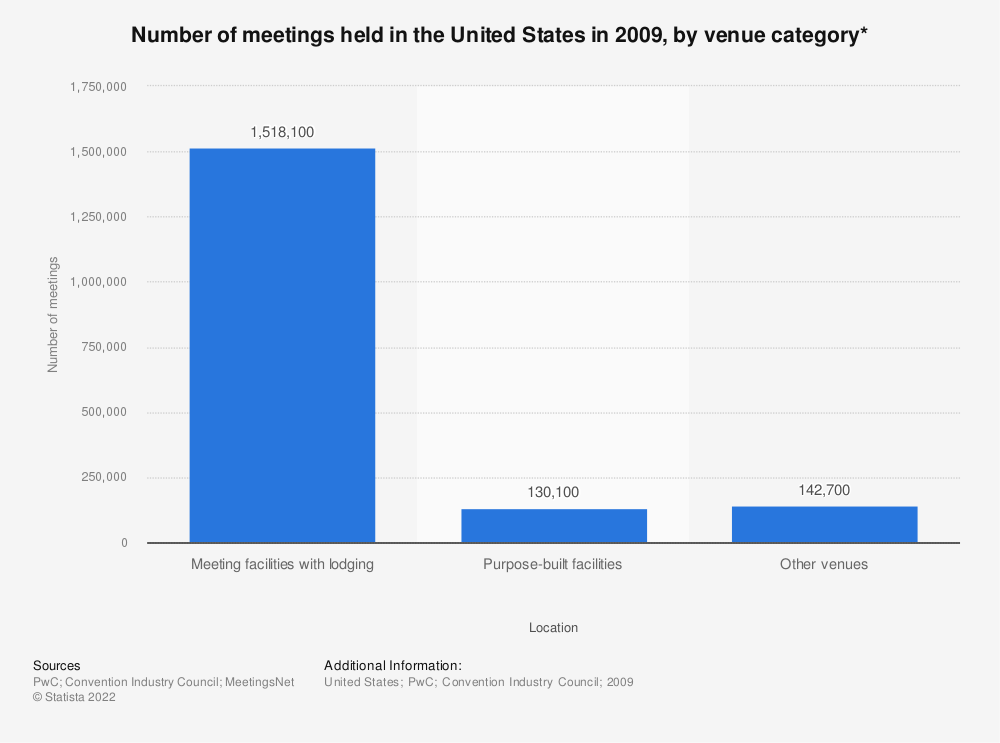 Statistic: Number of meetings held in the United States in 2009, by venue category* | Statista