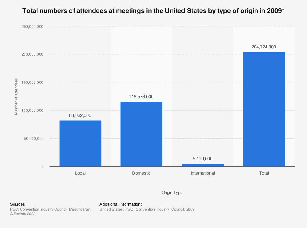 Statistic: Total numbers of attendees at meetings in the U.S. by type of origin in 2009* | Statista