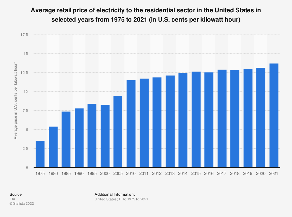 Statistic: Average retail price of residential electricity in the U.S. from 1975 to 2018 (in cents per kilowatt hour)*  | Statista