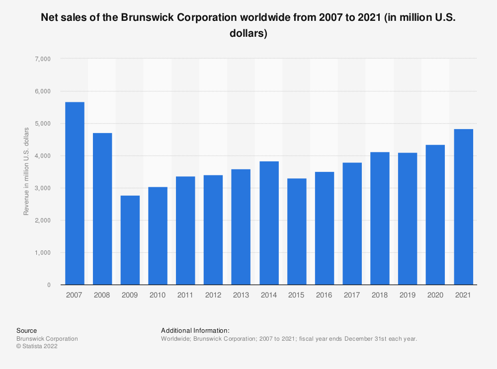 Statistic: Net sales of the Brunswick Corporation worldwide from 2007 to 2019 (in million U.S. dollars)   Statista