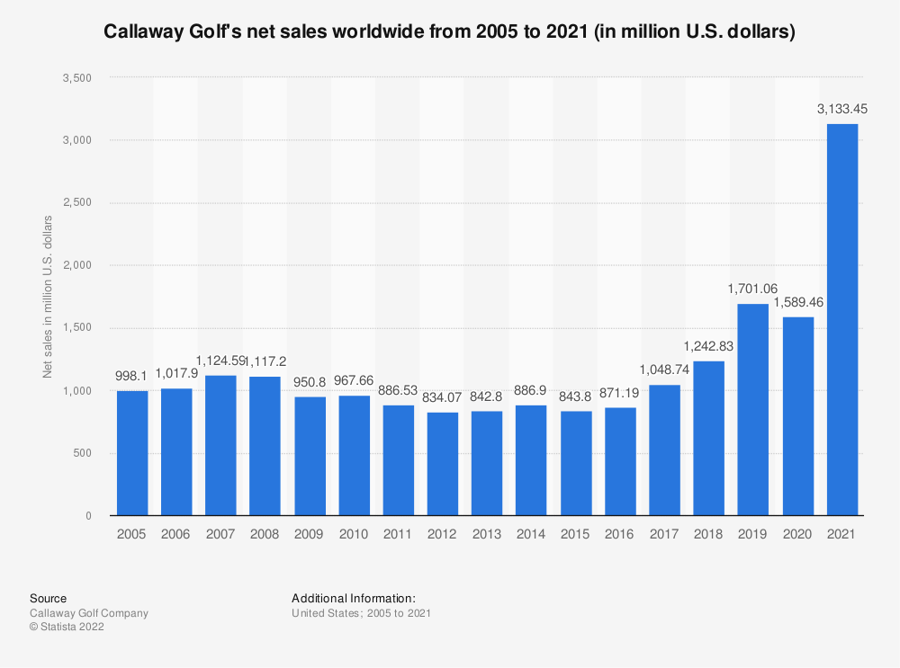 Statistic: Callaway Golf's net sales worldwide from 2005 to 2020 (in million U.S. dollars)   Statista