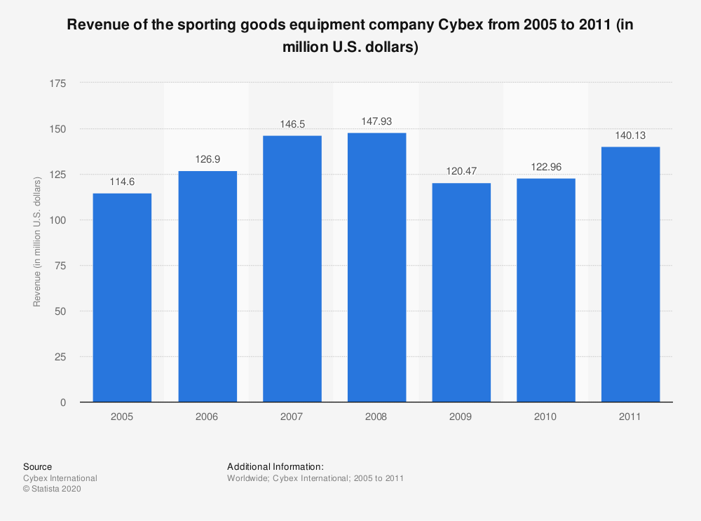 Statistic: Revenue of the sporting goods equipment company Cybex from 2005 to 2011 (in million U.S. dollars) | Statista