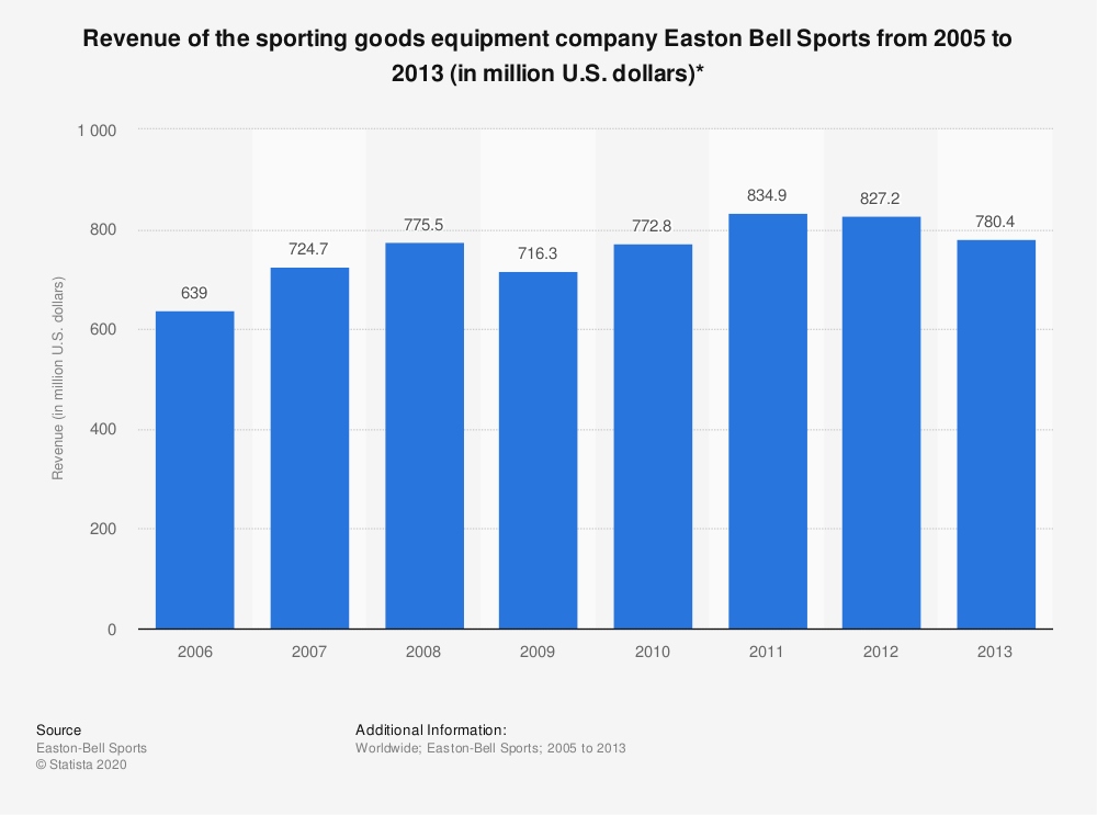 Statistic: Revenue of the sporting goods equipment company Easton Bell Sports from 2005 to 2013 (in million U.S. dollars)* | Statista