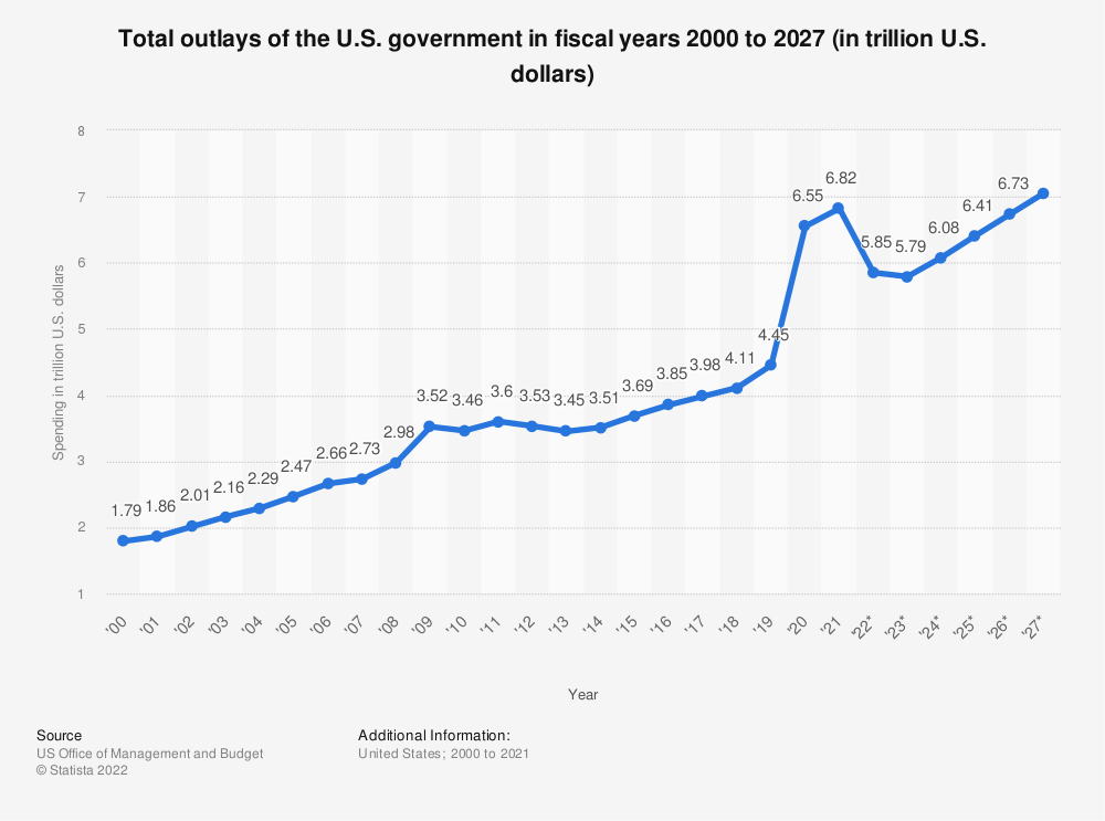 Statistic: Total outlays of the U.S. government in fiscal years 2000 to 2023* (in trillion U.S. dollars) | Statista