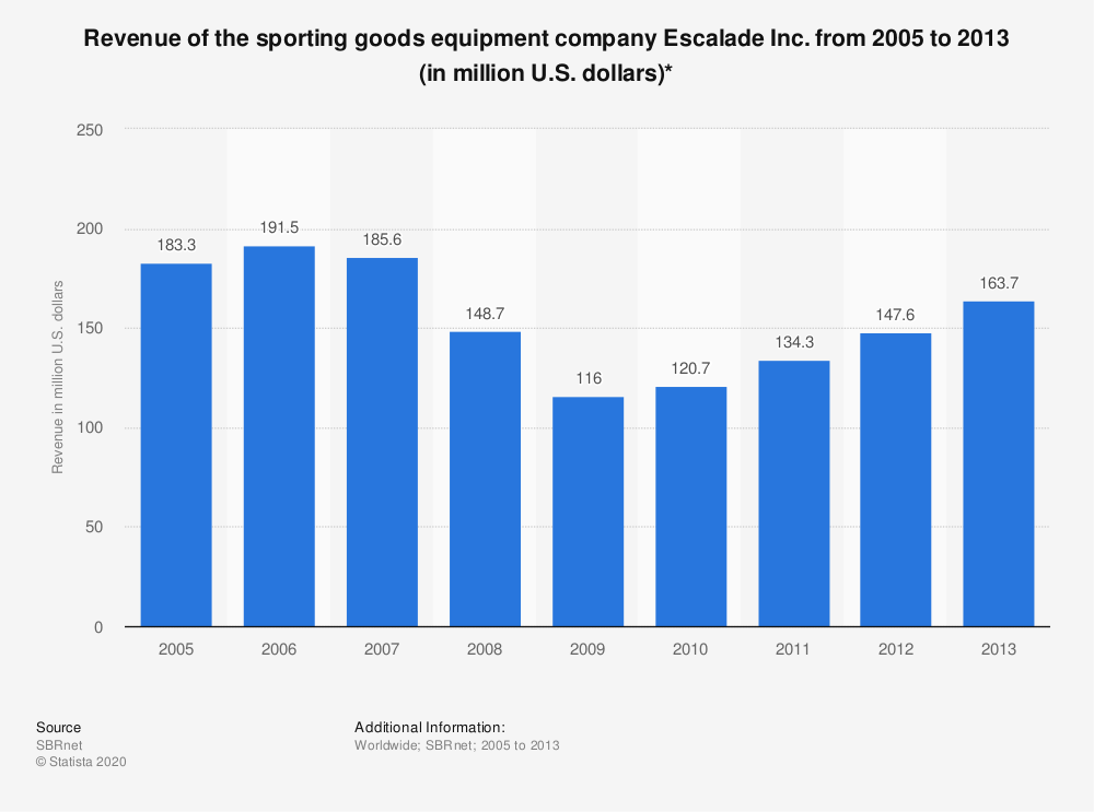 Statistic: Revenue of the sporting goods equipment company Escalade Inc. from 2005 to 2013 (in million U.S. dollars)* | Statista
