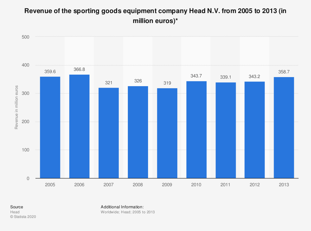 Statistic: Revenue of the sporting goods equipment company Head N.V. from 2005 to 2013 (in million euros)* | Statista