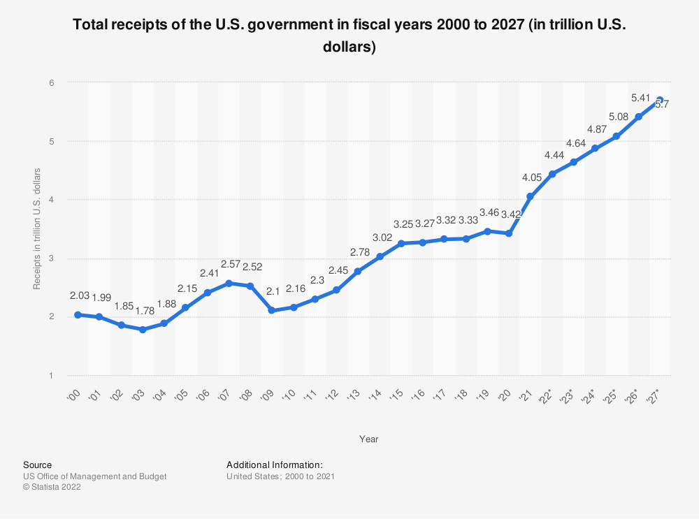 Statistic: Total receipts of the U.S. government in fiscal years 2000 to 2022* (in trillion U.S. dollars) | Statista