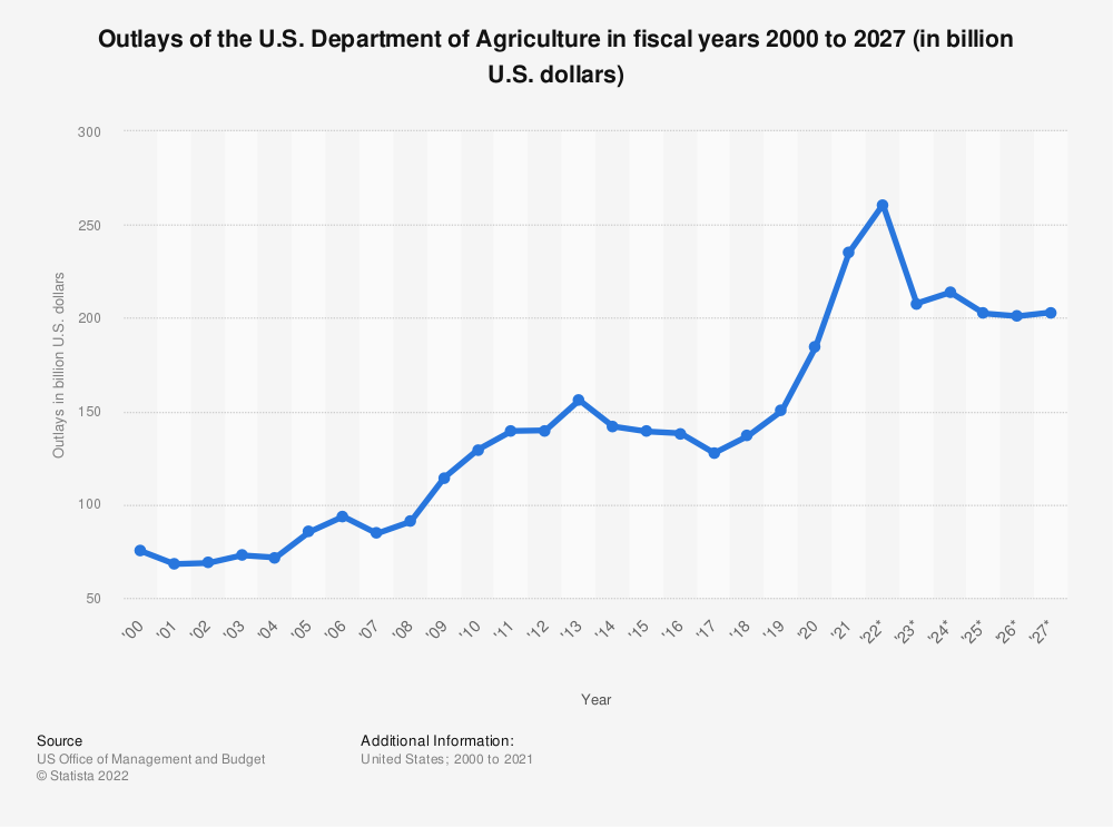 Statistic: Outlays of the U.S. Department of Agriculture in fiscal years 2000 to 2025 (in billion U.S. dollars) | Statista