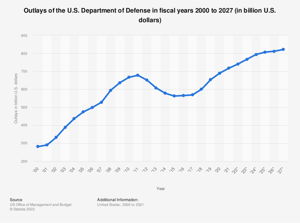 Statistic: Outlays of the U.S. Department of Defense in fiscal years 2000 to 2025 (in billion U.S. dollars) | Statista