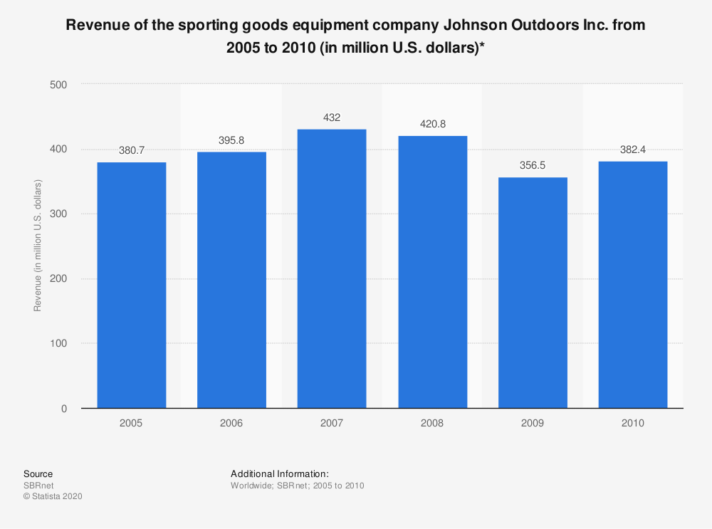 Statistic: Revenue of the sporting goods equipment company Johnson Outdoors Inc. from 2005 to 2010 (in million U.S. dollars)* | Statista