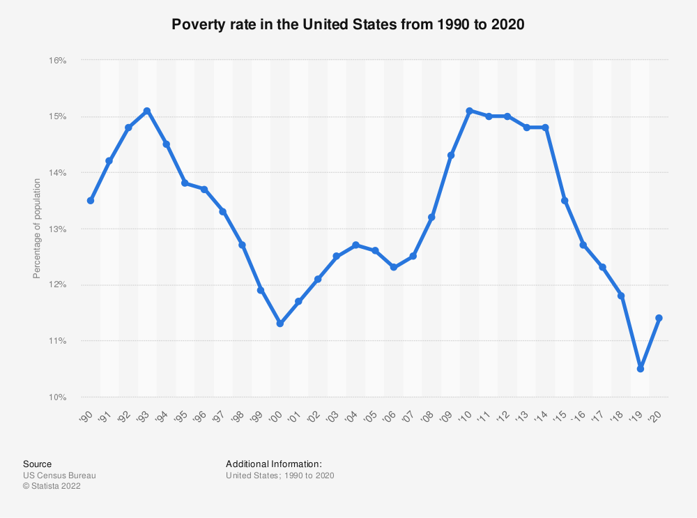 Statistic: Poverty rate in the United States from 1990 to 2018 | Statista
