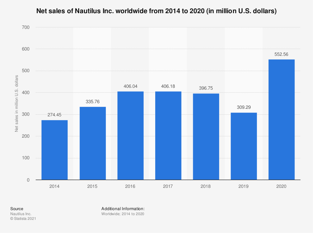Statistic: Net sales of Nautilus Inc. worldwide from 2014 to 2020 (in million U.S. dollars) | Statista