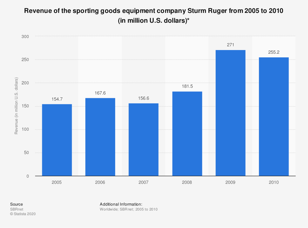 Statistic: Revenue of the sporting goods equipment company Sturm Ruger from 2005 to 2010 (in million U.S. dollars)* | Statista