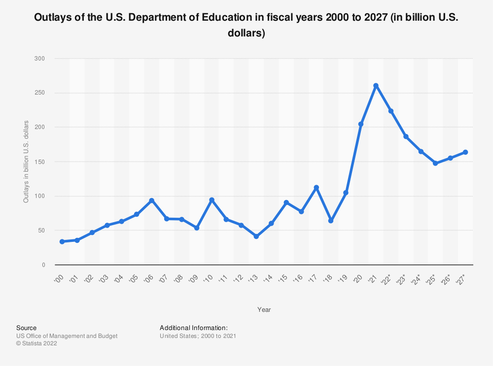 Statistic: Outlays of the U.S. Department of Education in fiscal years 2000 to 2024 (in billion U.S. dollars) | Statista