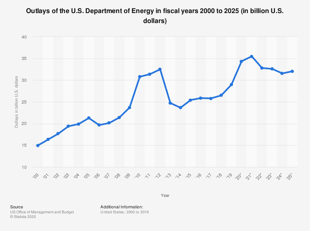 Statistic: Outlays of the U.S. Department of Energy in fiscal years 2000 to 2024 (in billion U.S. dollars) | Statista