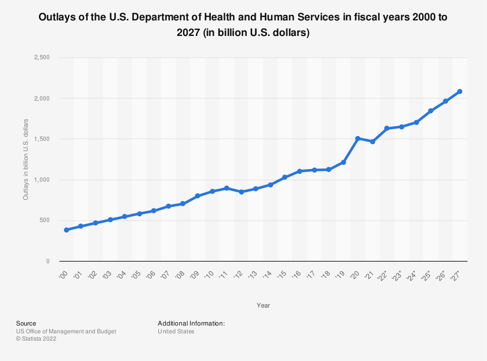 Statistic: Outlays of the U.S. Department of Health and Human Services in fiscal years 2000 to 2025 (in billion U.S. dollars) | Statista
