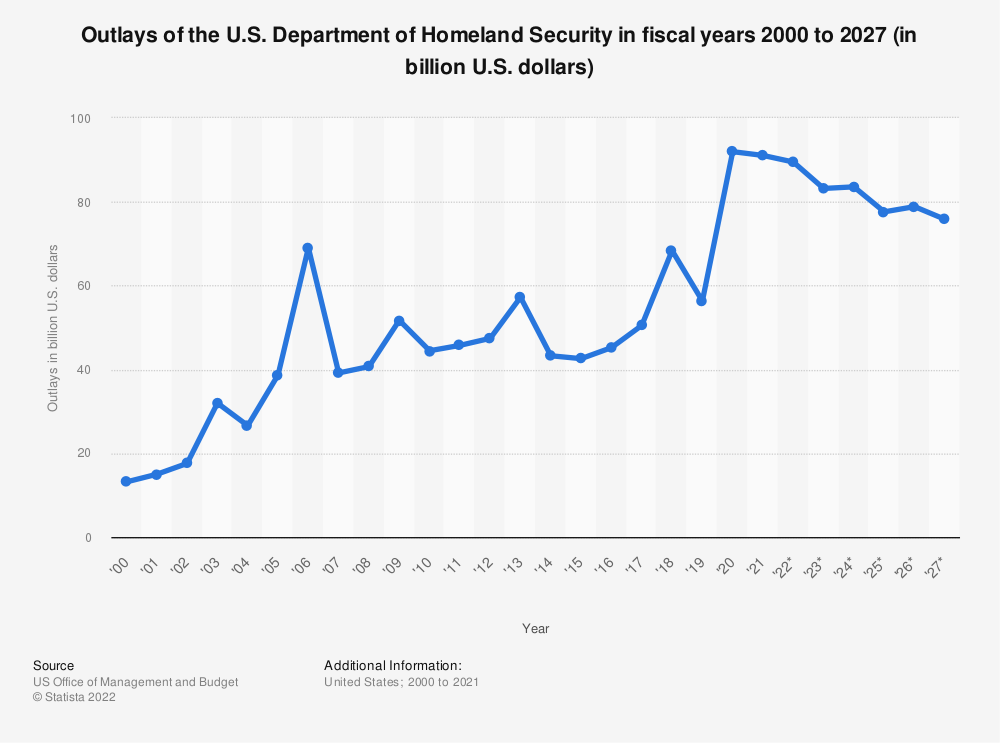 Statistic: Outlays of the U.S. Department of Homeland Security in fiscal years 2000 to 2023* (in billion U.S. dollars) | Statista