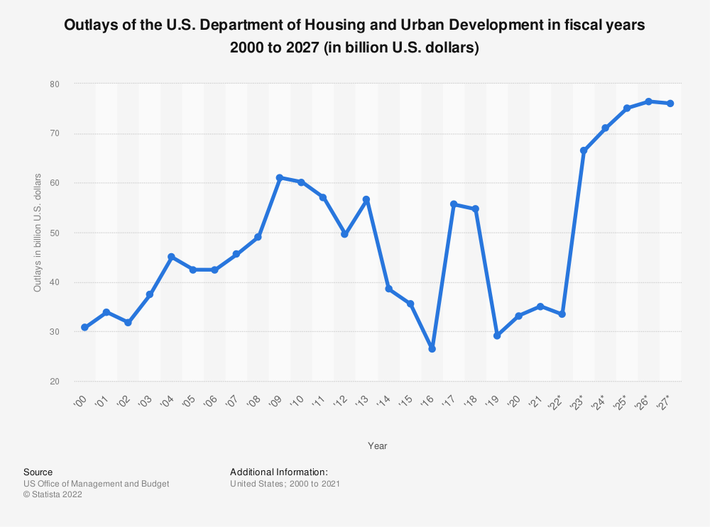 Statistic: Outlays of the U.S. Department of Housing and Urban Development in fiscal years 2000 to 2025 (in billion U.S. dollars) | Statista
