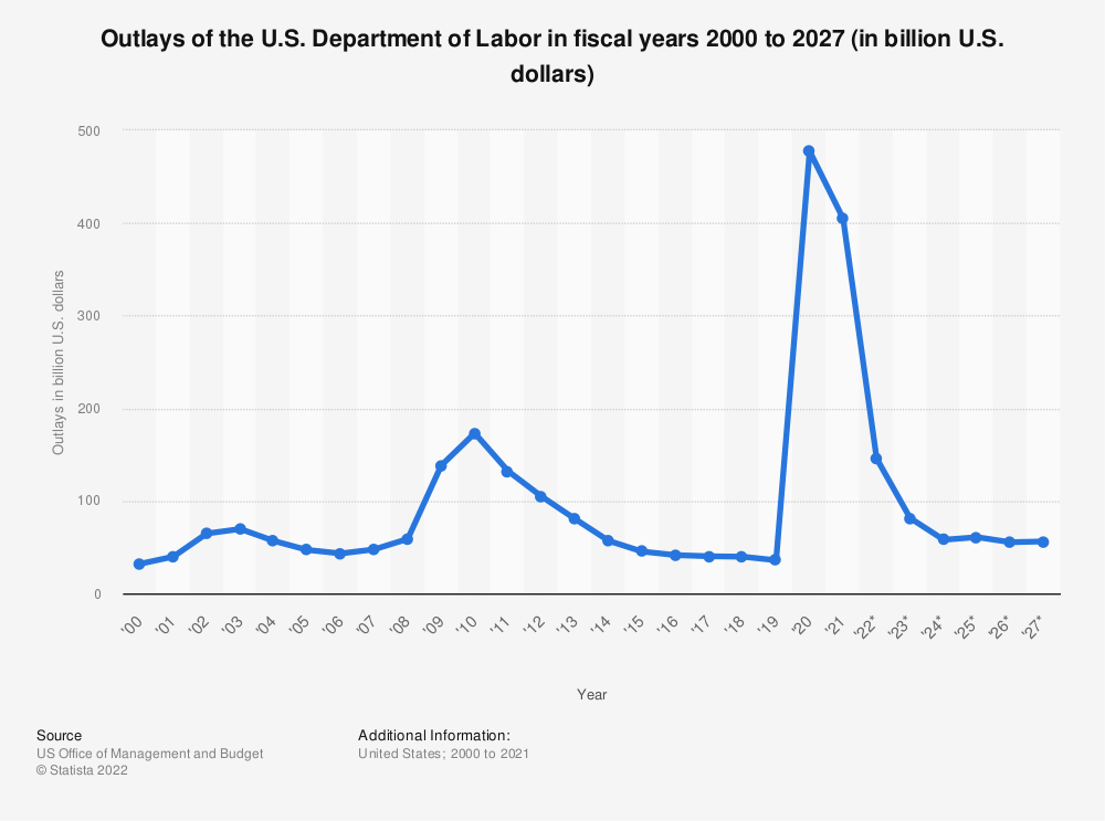 Statistic: Outlays of the U.S. Department of Labor in fiscal years 2000 to 2025 (in billion U.S. dollars) | Statista