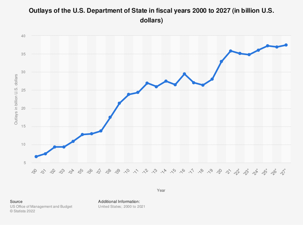 Statistic: Outlays of the U.S. Department of State in fiscal years 2000 to 2024 (in billion U.S. dollars) | Statista