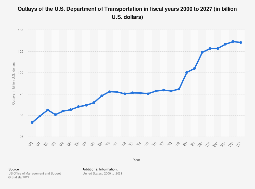Statistic: Outlays of the U.S. Department of Transportation in fiscal years 2000 to 2024 (in billion U.S. dollars) | Statista