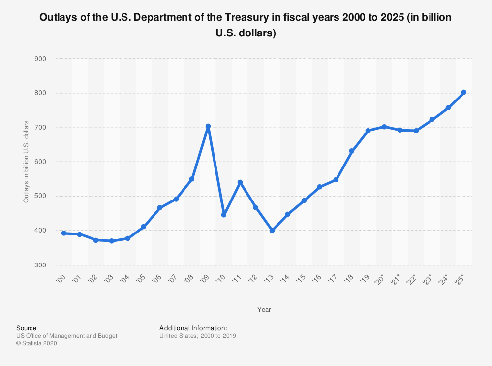 Statistic: Outlays of the U.S. Department of the Treasury in fiscal years 2000 to 2024 (in billion U.S. dollars) | Statista