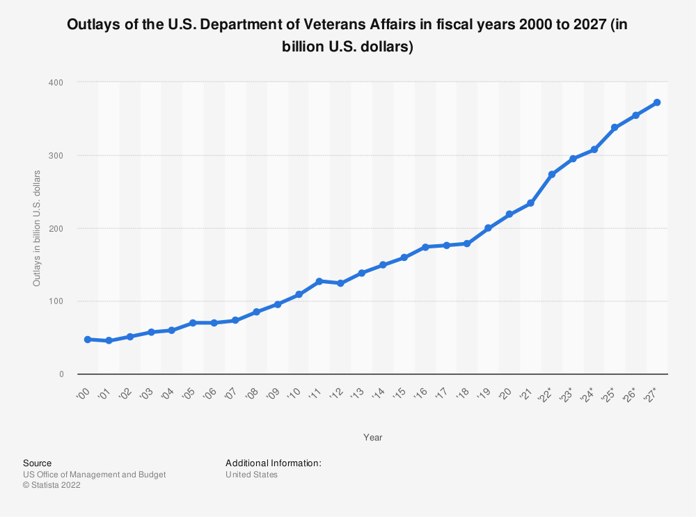 Statistic: Outlays of the U.S. Department of Veterans Affairs in fiscal years 2000 to 2024 (in billion U.S. dollars) | Statista