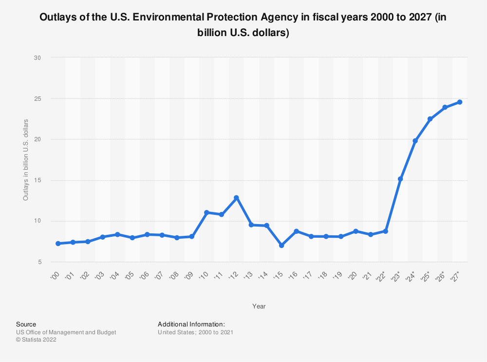 Statistic: Outlays of the U.S. Environmental Protection Agency in fiscal years 2000 to 2024 (in billion U.S. dollars) | Statista