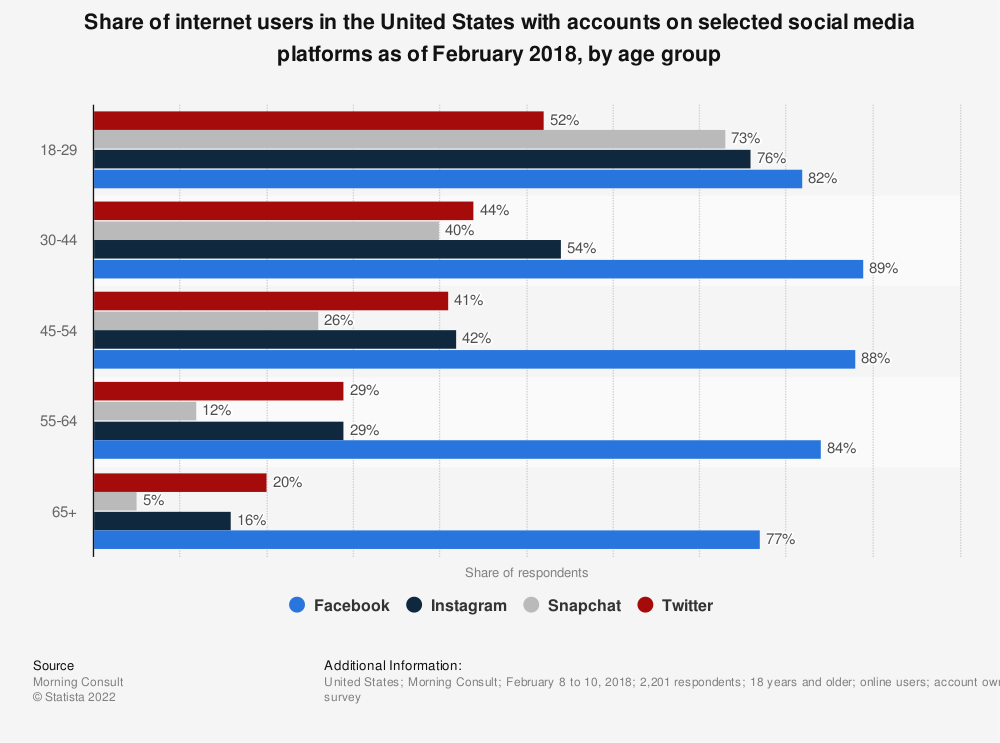 Statistic: Share of internet users in the United States with accounts on selected social media platforms as of February 2018, by age group | Statista