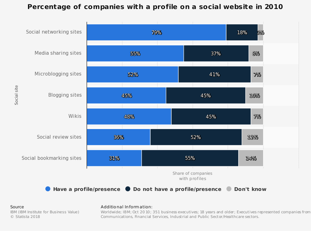 Statistic: Percentage of companies with a profile on a social website in 2010   Statista