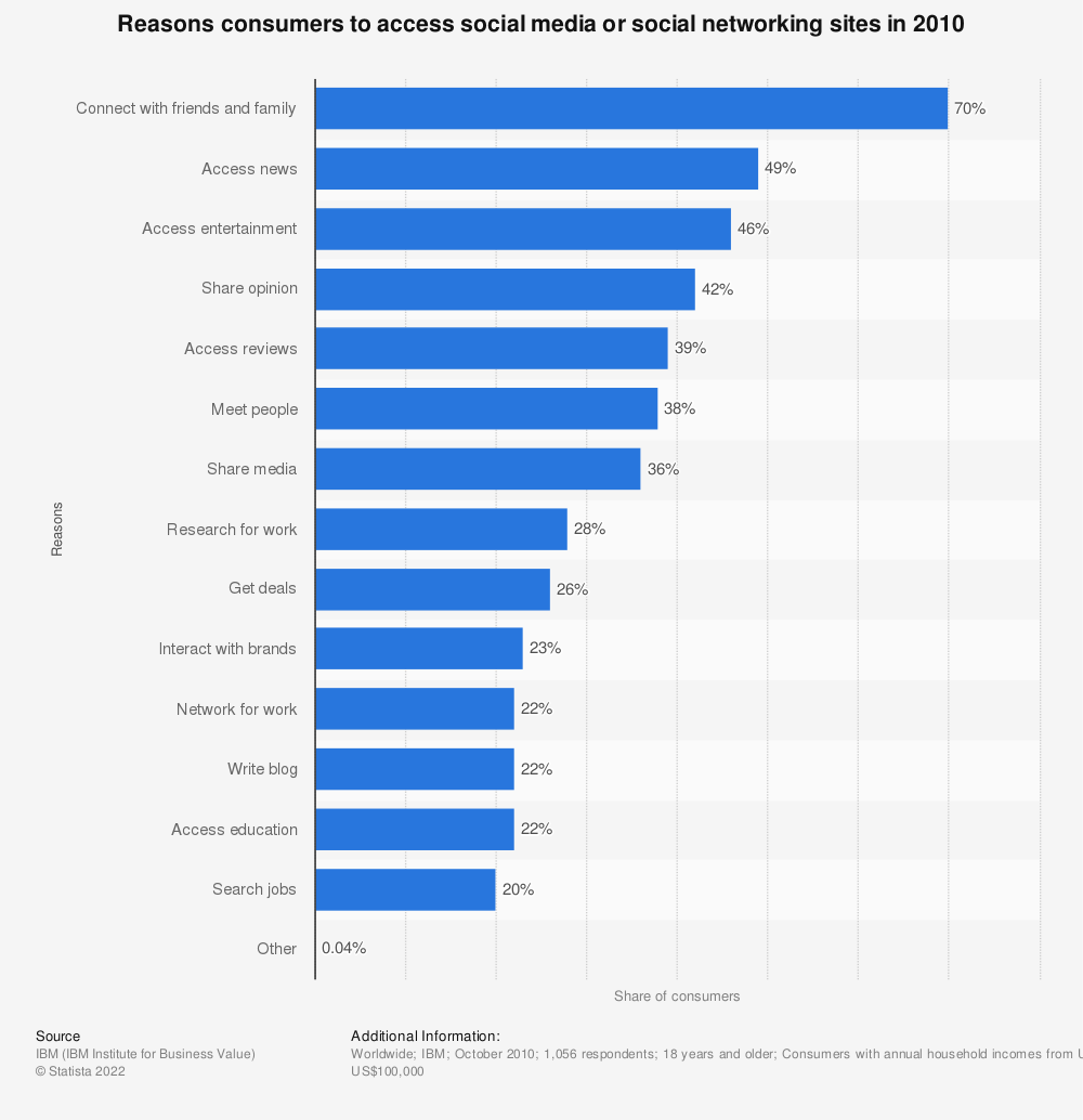 Statistic: Reasons consumers to access social media or social networking sites in 2010 | Statista