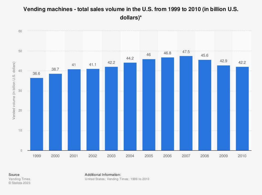 Statistic: Vending machines - total sales volume in the U.S. from 1999 to 2010 (in billion U.S. dollars)* | Statista