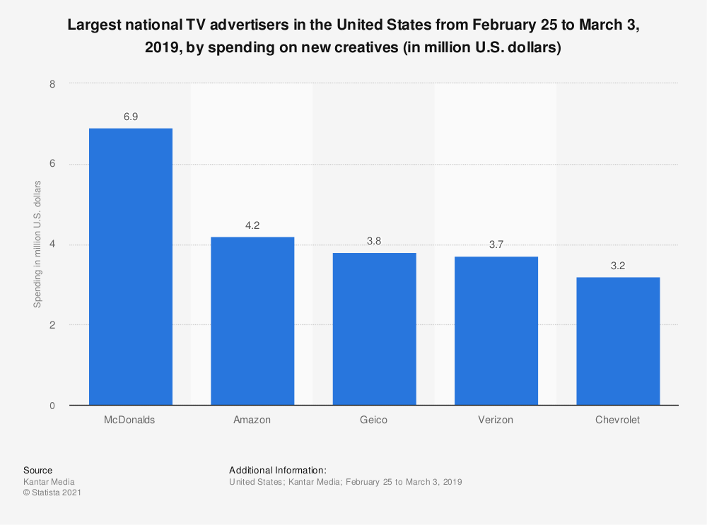 Statistic: Largest national TV advertisers in the United States from February 25 to March 3, 2019, by spending on new creatives (in million U.S. dollars) | Statista