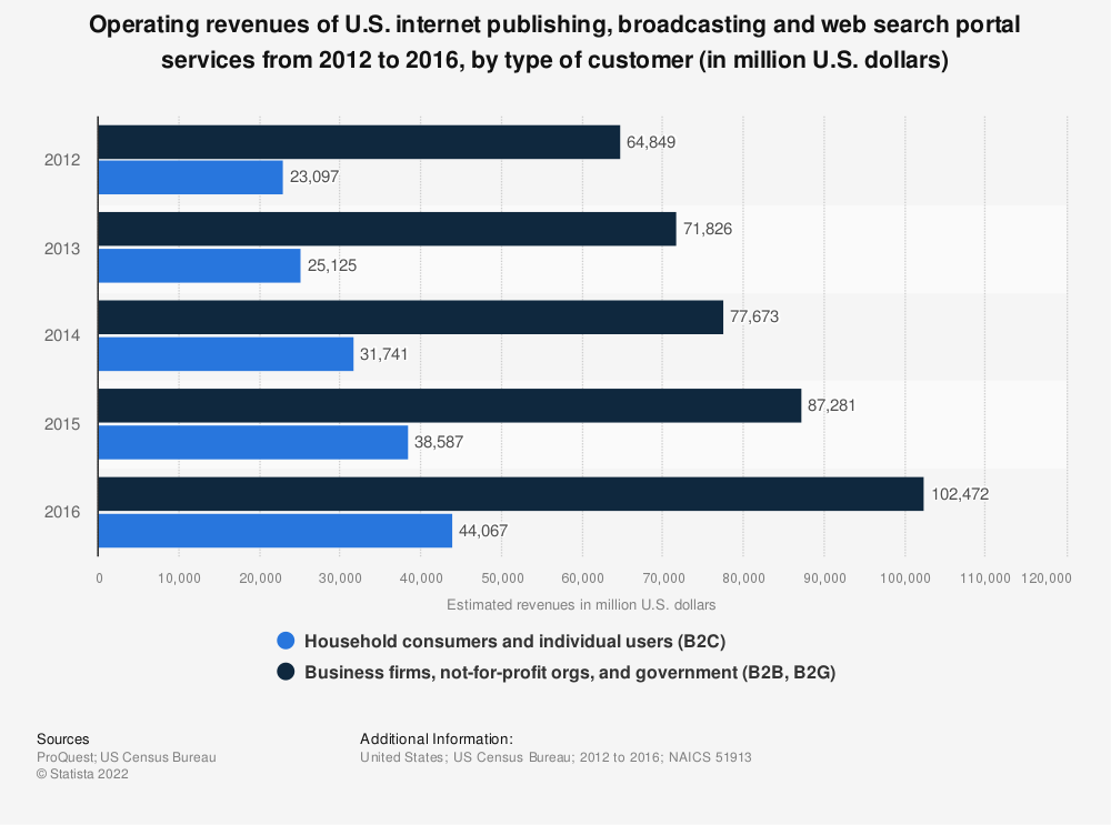 Statistic: Operating revenues of U.S. internet publishing, broadcasting and web search portal services from 2012 to 2016, by type of customer (in million U.S. dollars) | Statista